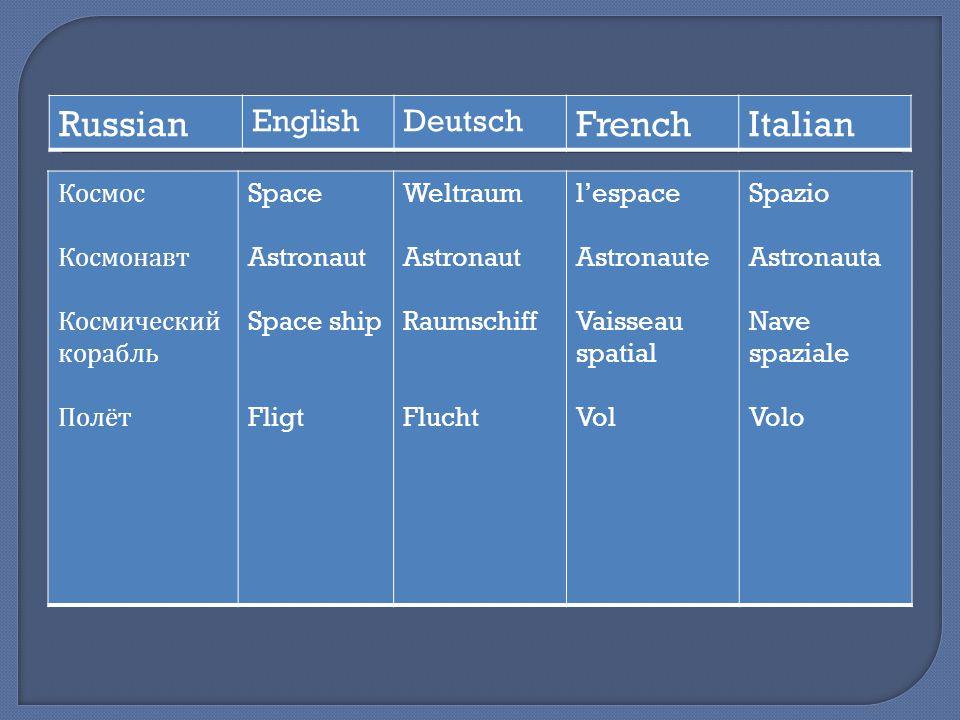 Космос Космонавт Космический корабль Полёт Space Astronaut Space ship Fligt Weltraum Astronaut Raumschiff Flucht lespace Astronaute Vaisseau spatial V