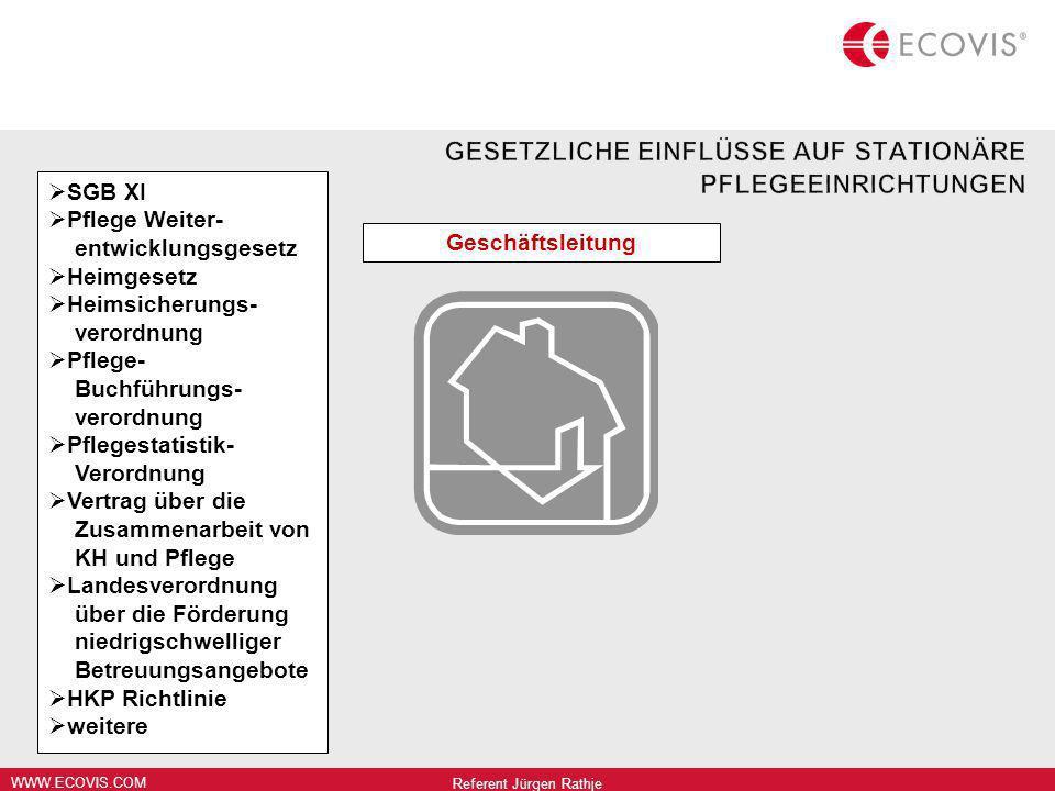 WWW.ECOVIS.COM Geschäftsleitung SGB XI Pflege Weiter- entwicklungsgesetz Heimgesetz Heimsicherungs- verordnung Pflege- Buchführungs- verordnung Pflege