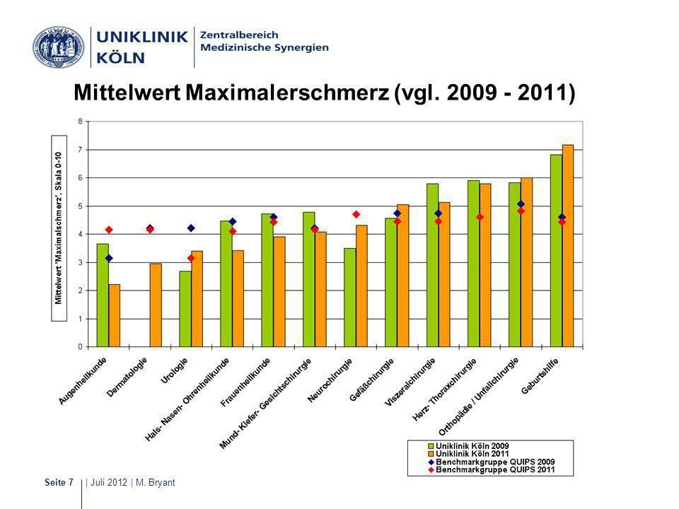 | Juli 2012 | M. BryantSeite 7 Schmerzmanagement Mittelwert Maximalerschmerz (vgl. 2009 - 2011)