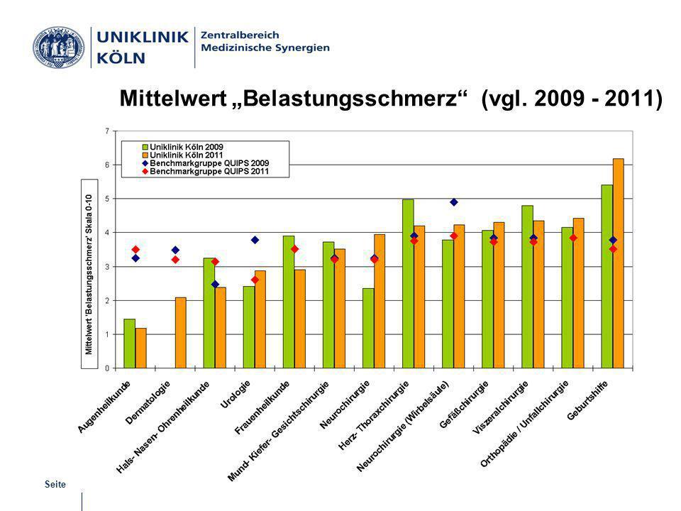 | Juli 2012 | M. BryantSeite 8 Schmerzmanagement Mittelwert Belastungsschmerz (vgl. 2009 - 2011)