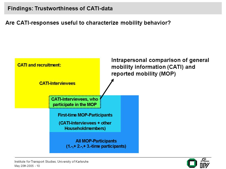 Institute for Transport Studies, University of Karlsruhe May 20th 2005 - 10 Findings: Trustworthiness of CATI-data Are CATI-responses useful to charac