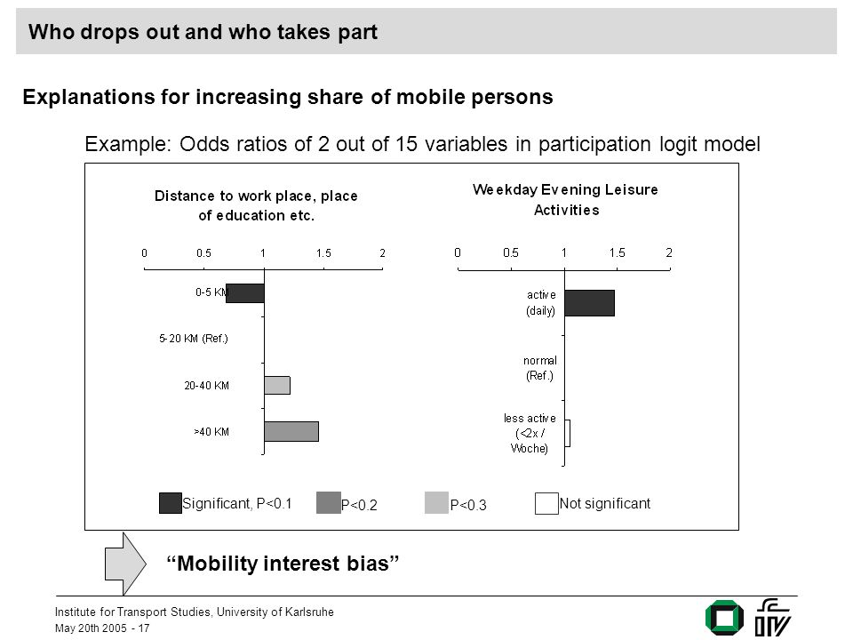 Institute for Transport Studies, University of Karlsruhe May 20th 2005 - 17 Who drops out and who takes part Explanations for increasing share of mobile persons Example: Odds ratios of 2 out of 15 variables in participation logit model Mobility interest bias Significant, P<0.1 P<0.2 Not significant P<0.3