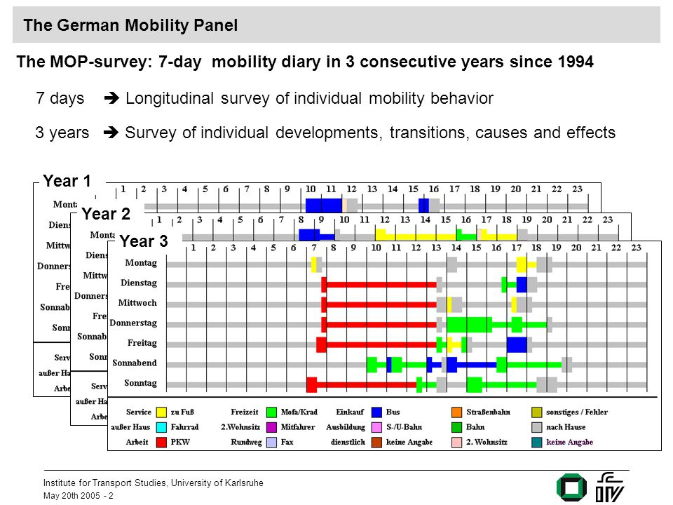 Institute for Transport Studies, University of Karlsruhe May 20th 2005 - 2 The MOP-survey: 7-day mobility diary in 3 consecutive years since 1994 7 da