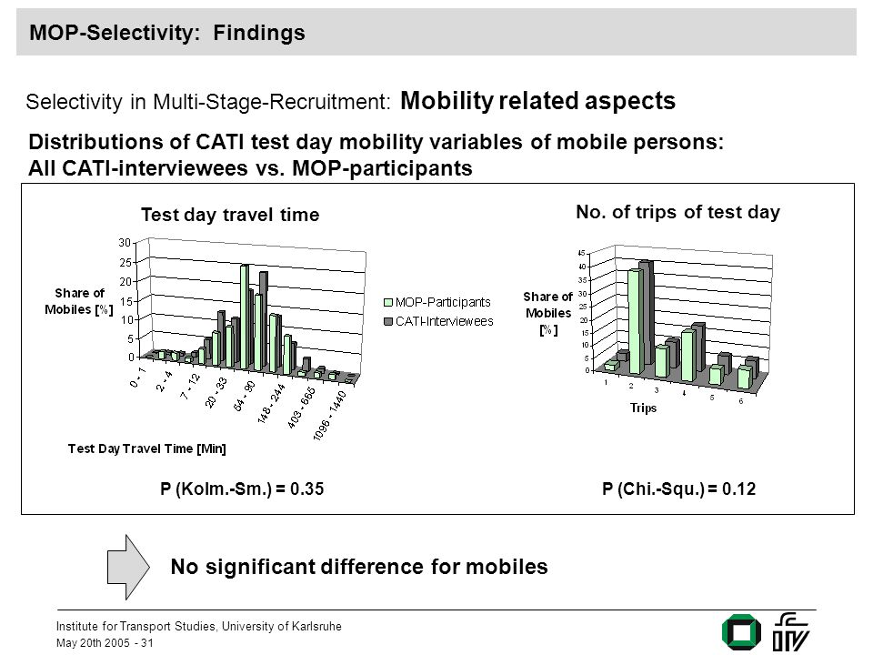 Institute for Transport Studies, University of Karlsruhe May 20th 2005 - 31 MOP-Selectivity: Findings Selectivity in Multi-Stage-Recruitment: Mobility related aspects Distributions of CATI test day mobility variables of mobile persons: All CATI-interviewees vs.