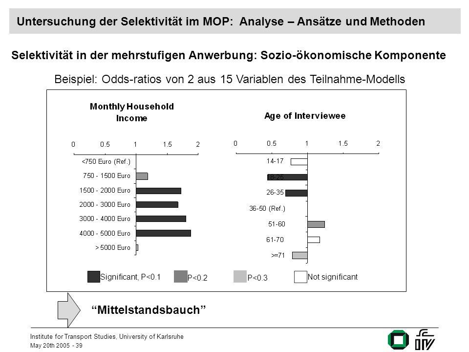 Institute for Transport Studies, University of Karlsruhe May 20th 2005 - 39 Selektivität in der mehrstufigen Anwerbung: Sozio-ökonomische Komponente Significant, P<0.1 P<0.2 Not significant P<0.3 Beispiel: Odds-ratios von 2 aus 15 Variablen des Teilnahme-Modells Mittelstandsbauch Untersuchung der Selektivität im MOP: Analyse – Ansätze und Methoden
