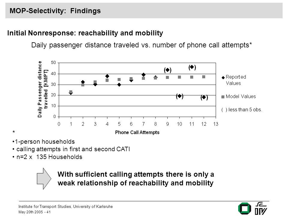 Institute for Transport Studies, University of Karlsruhe May 20th MOP-Selectivity: Findings Initial Nonresponse: reachability and mobility ( ) ( ) less than 5 obs.