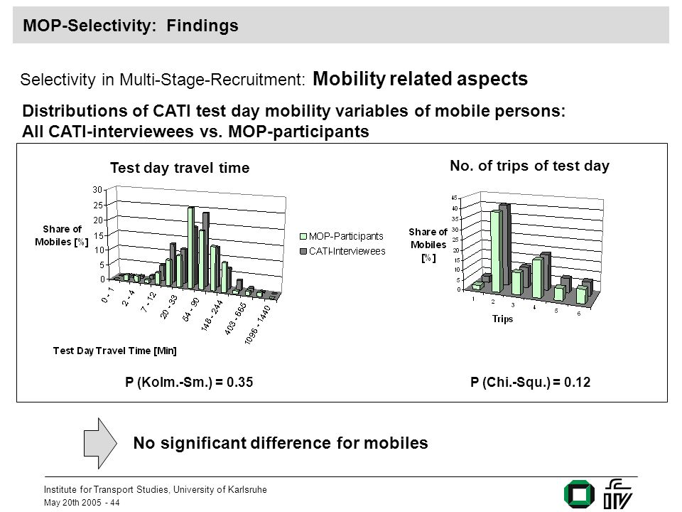 Institute for Transport Studies, University of Karlsruhe May 20th 2005 - 44 MOP-Selectivity: Findings Selectivity in Multi-Stage-Recruitment: Mobility