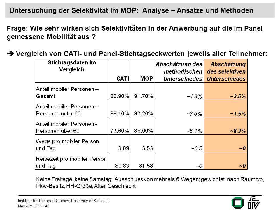 Institute for Transport Studies, University of Karlsruhe May 20th 2005 - 48 Untersuchung der Selektivität im MOP: Analyse – Ansätze und Methoden Frage: Wie sehr wirken sich Selektivitäten in der Anwerbung auf die im Panel gemessene Mobilität aus .