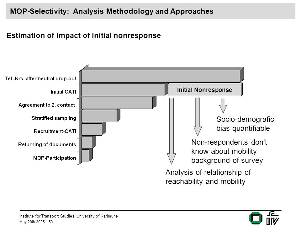 Institute for Transport Studies, University of Karlsruhe May 20th 2005 - 53 Initial Nonresponse MOP-Selectivity: Analysis Methodology and Approaches S