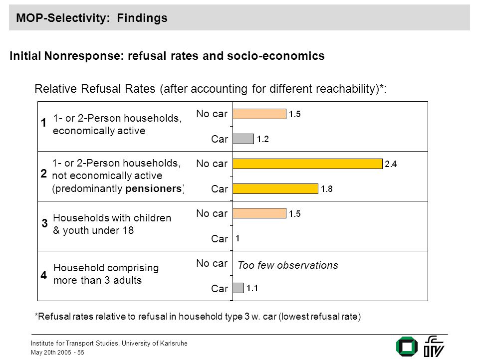 Institute for Transport Studies, University of Karlsruhe May 20th MOP-Selectivity: Findings Initial Nonresponse: refusal rates and socio-economics Relative Refusal Rates (after accounting for different reachability)*: 1- or 2-Person households, economically active No car Car 1- or 2-Person households, not economically active (predominantly pensioners) No car Car Households with children & youth under 18 No car Car Household comprising more than 3 adults No car Car Too few observations *Refusal rates relative to refusal in household type 3 w.
