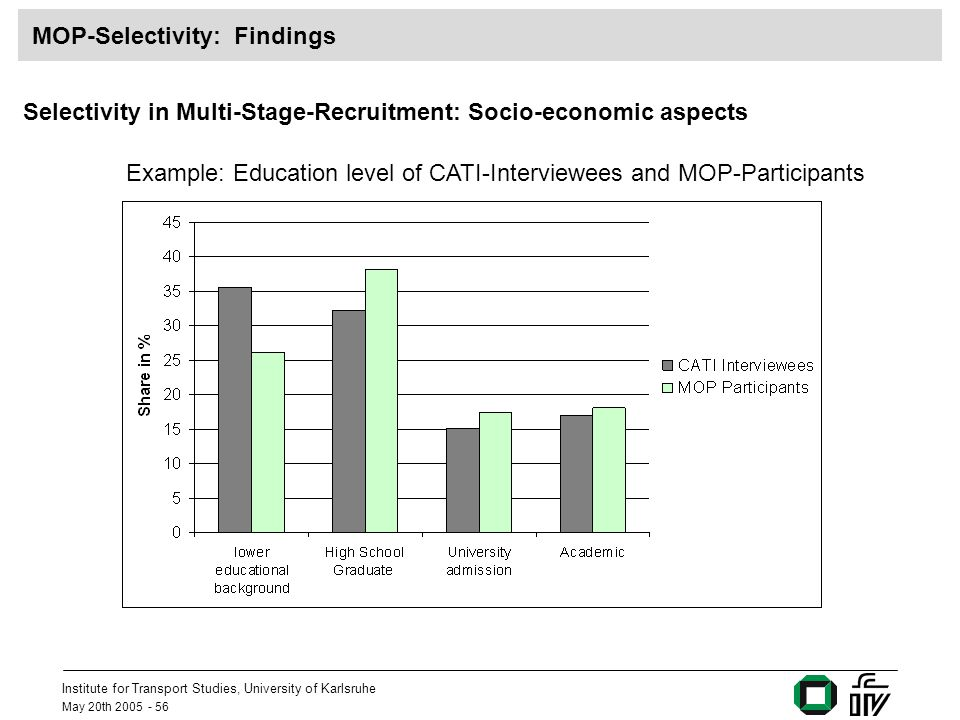 Institute for Transport Studies, University of Karlsruhe May 20th 2005 - 56 MOP-Selectivity: Findings Example: Education level of CATI-Interviewees and MOP-Participants Selectivity in Multi-Stage-Recruitment: Socio-economic aspects