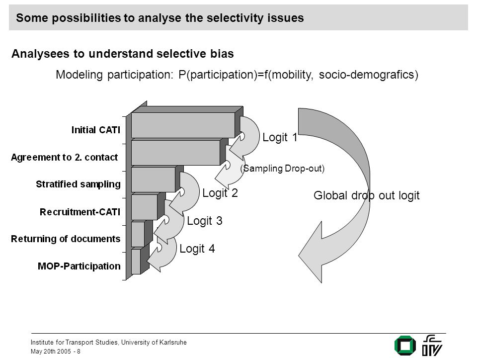 Institute for Transport Studies, University of Karlsruhe May 20th 2005 - 8 Some possibilities to analyse the selectivity issues Analysees to understand selective bias Modeling participation: P(participation)=f(mobility, socio-demografics) Logit 4 (Sampling Drop-out) Global drop out logit Logit 3Logit 2Logit 1
