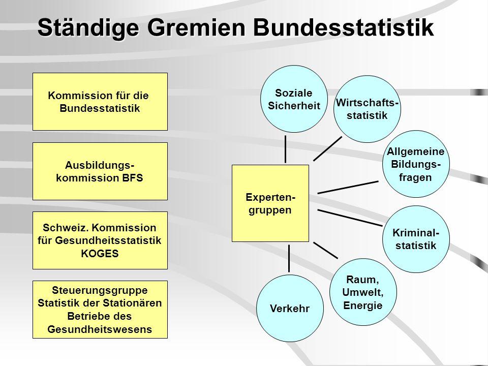 Ständige Gremien Bundesstatistik Kommission für die Bundesstatistik Schweiz.