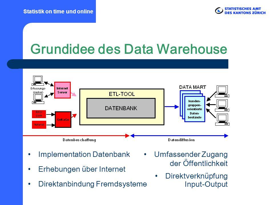 Implementation Datenbank Erhebungen über Internet Direktanbindung Fremdsysteme Umfassender Zugang der Öffentlichkeit Direktverknüpfung Input-Output Statistik on time und online Grundidee des Data Warehouse