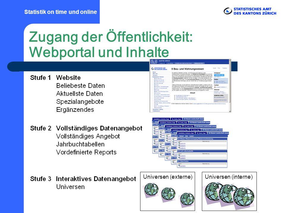 Universen (interne)Universen (externe) Statistik on time und online Zugang der Öffentlichkeit: Webportal und Inhalte