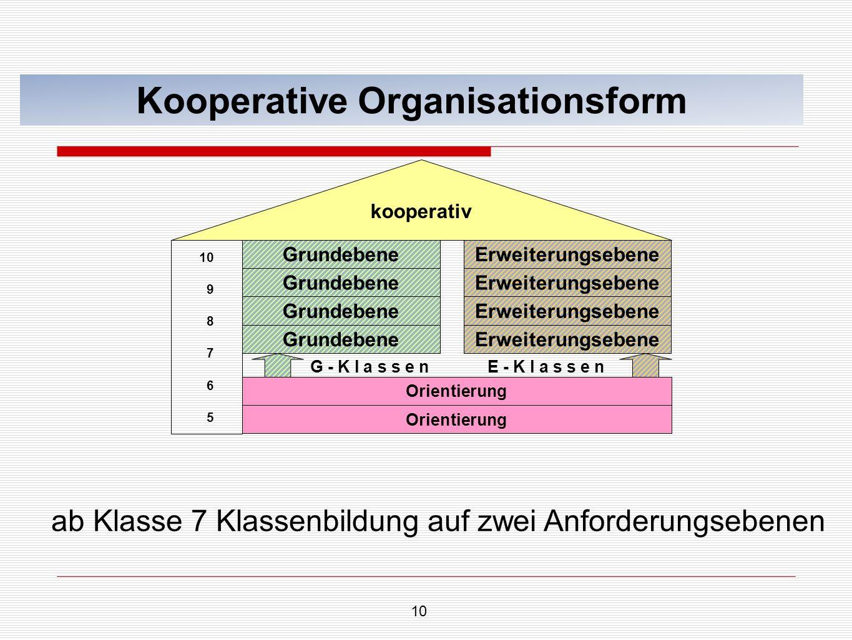 10 Kooperative Organisationsform 10 9 8 7 6 5 Grundebene Orientierung kooperativ ab Klasse 7 Klassenbildung auf zwei Anforderungsebenen Erweiterungseb