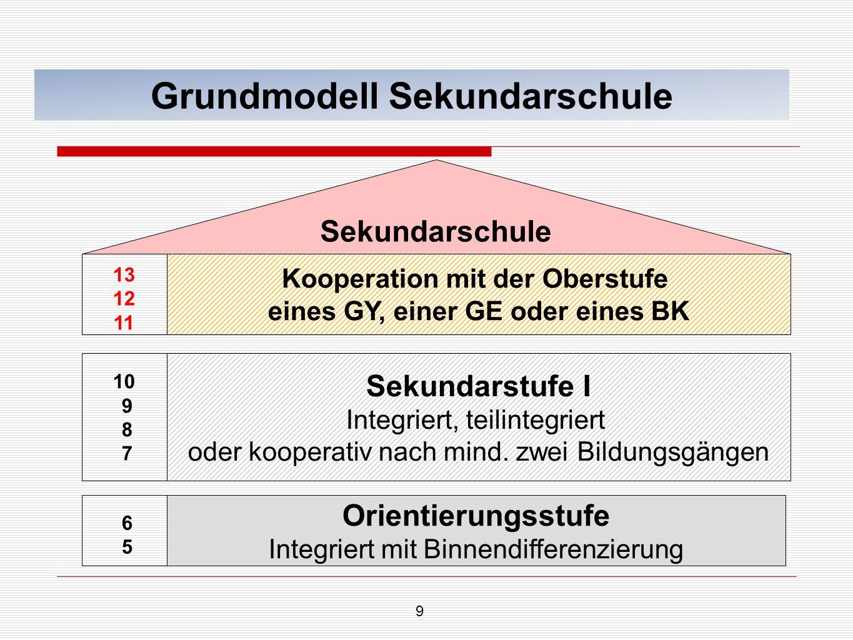 9 Grundmodell Sekundarschule Sekundarschule Orientierungsstufe Integriert mit Binnendifferenzierung Sekundarstufe I Integriert, teilintegriert oder ko