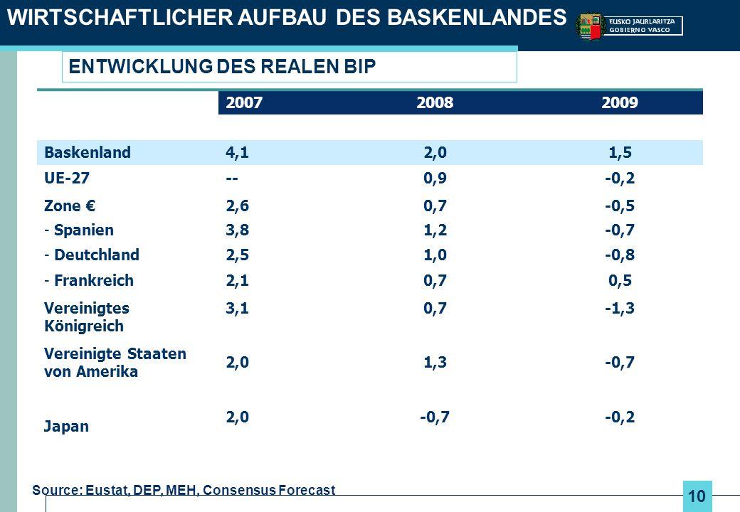 10 WIRTSCHAFTLICHER AUFBAU DES BASKENLANDES Source: Eustat, DEP, MEH, Consensus Forecast ENTWICKLUNG DES REALEN BIP 200720082009 Baskenland4,12,01,5 U