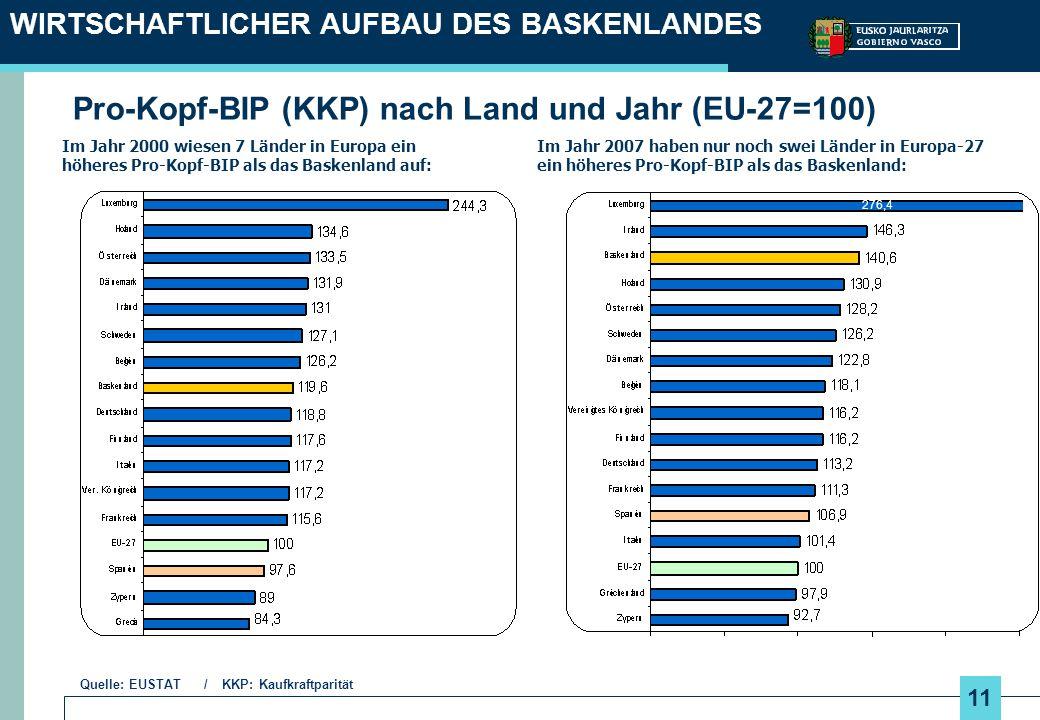11 WIRTSCHAFTLICHER AUFBAU DES BASKENLANDES Im Jahr 2007 haben nur noch swei Länder in Europa-27 ein höheres Pro-Kopf-BIP als das Baskenland: Im Jahr