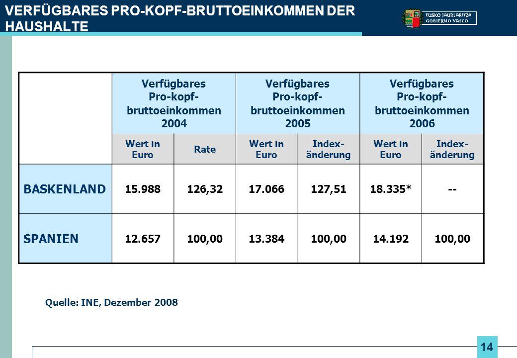 14 VERFÜGBARES PRO-KOPF-BRUTTOEINKOMMEN DER HAUSHALTE Quelle: INE, Dezember 2008 Verfügbares Pro-kopf- bruttoeinkommen 2004 Verfügbares Pro-kopf- brut