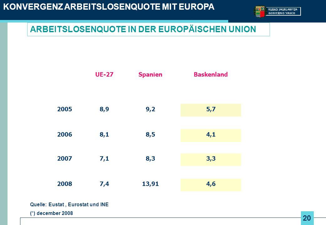 20 ARBEITSLOSENQUOTE IN DER EUROPÄISCHEN UNION KONVERGENZ ARBEITSLOSENQUOTE MIT EUROPA UE-27SpanienBaskenland 20058,99,25,7 20068,18,54,1 20077,18,33,