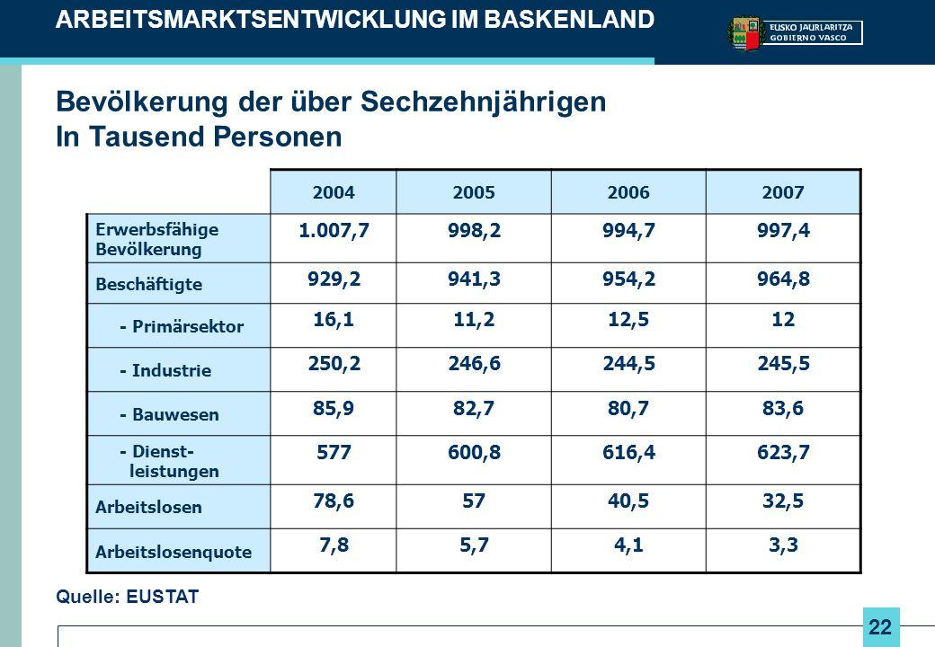 22 ARBEITSMARKTSENTWICKLUNG IM BASKENLAND Quelle: EUSTAT Bevölkerung der über Sechzehnjährigen In Tausend Personen 2004200520062007 Erwerbsfähige Bevö
