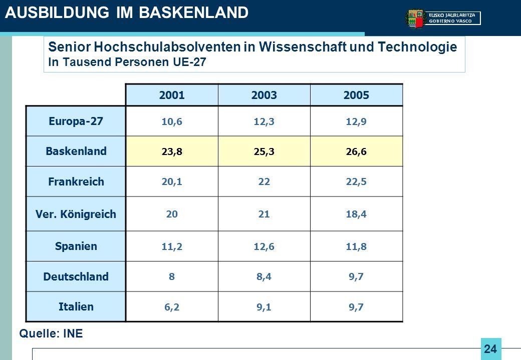 24 Senior Hochschulabsolventen in Wissenschaft und Technologie In Tausend Personen UE-27 AUSBILDUNG IM BASKENLAND Quelle: INE 200120032005 Europa-27 1