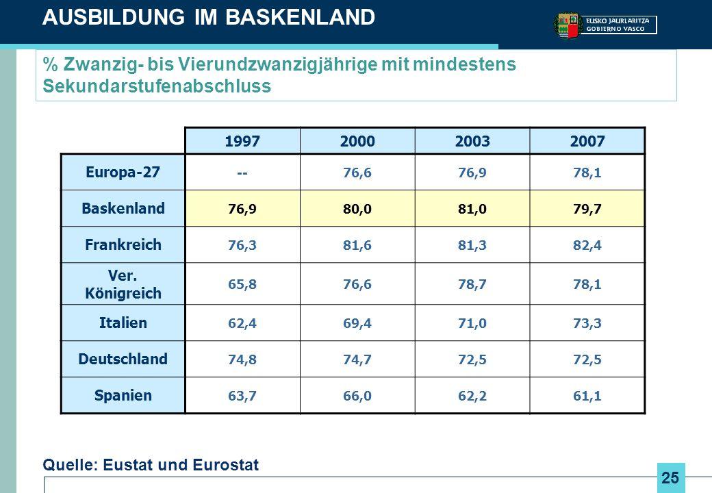 25 % Zwanzig- bis Vierundzwanzigjährige mit mindestens Sekundarstufenabschluss AUSBILDUNG IM BASKENLAND 1997200020032007 Europa-27 --76,676,978,1 Bask