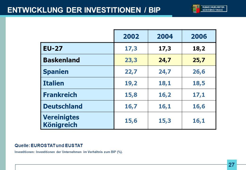 27 ENTWICKLUNG DER INVESTITIONEN / BIP 200220042006 EU-27 17,3 18,2 Baskenland 23,324,725,7 Spanien 22,724,726,6 Italien 19,218,118,5 Frankreich 15,81