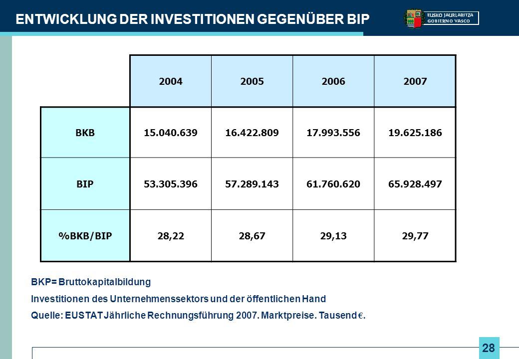 28 ENTWICKLUNG DER INVESTITIONEN GEGENÜBER BIP BKP= Bruttokapitalbildung Investitionen des Unternehmenssektors und der öffentlichen Hand Quelle: EUSTA