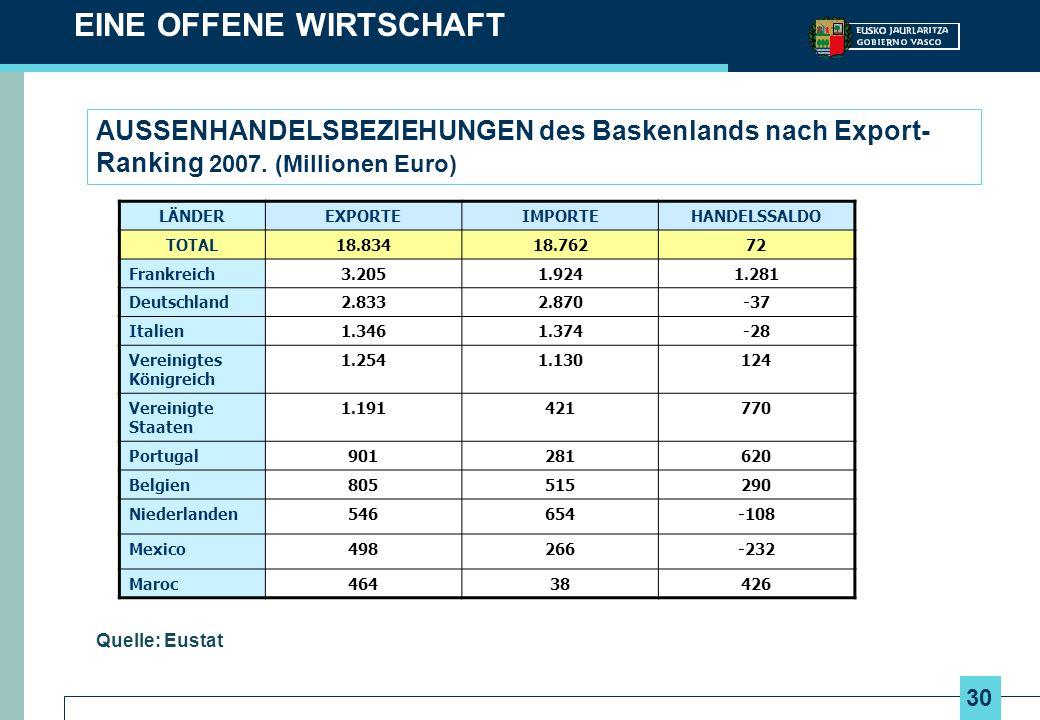 30 AUSSENHANDELSBEZIEHUNGEN des Baskenlands nach Export- Ranking 2007. (Millionen Euro) EINE OFFENE WIRTSCHAFT Quelle: Eustat LÄNDEREXPORTEIMPORTEHAND