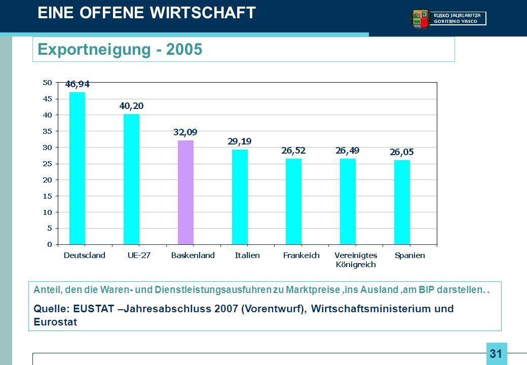 31 Exportneigung - 2005 EINE OFFENE WIRTSCHAFT Anteil, den die Waren- und Dienstleistungsausfuhren zu Marktpreise,ins Ausland,am BIP darstellen.. Quel