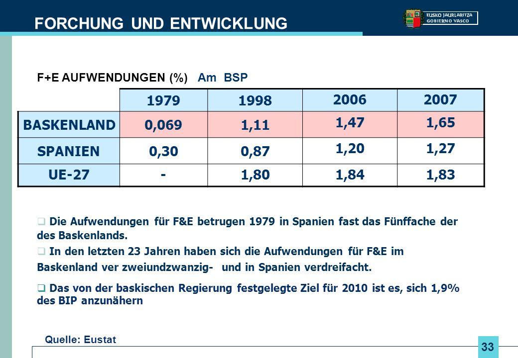 33 F+E AUFWENDUNGEN (%) Am BSP Die Aufwendungen für F&E betrugen 1979 in Spanien fast das Fünffache der des Baskenlands. In den letzten 23 Jahren habe