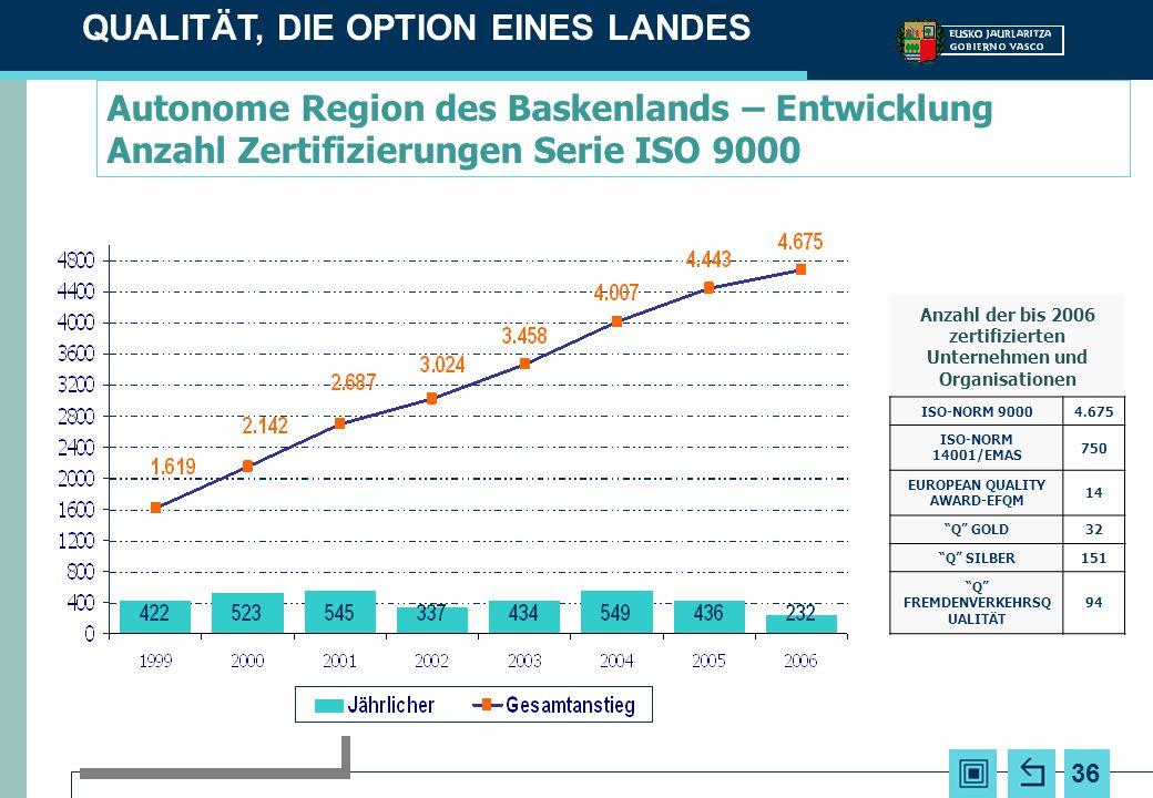 36 Autonome Region des Baskenlands – Entwicklung Anzahl Zertifizierungen Serie ISO 9000 QUALITÄT, DIE OPTION EINES LANDES Anzahl der bis 2006 zertifiz