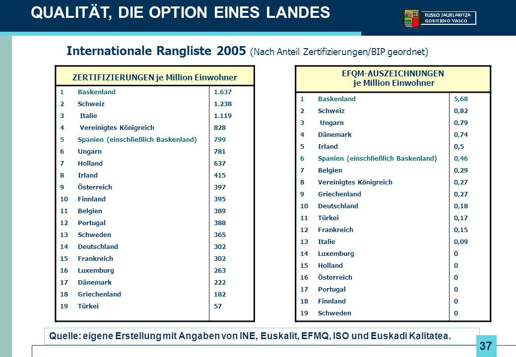 37 Quelle: eigene Erstellung mit Angaben von INE, Euskalit, EFMQ, ISO und Euskadi Kalitatea. ZERTIFIZIERUNGEN je Million Einwohner 1Baskenland 2Schwei