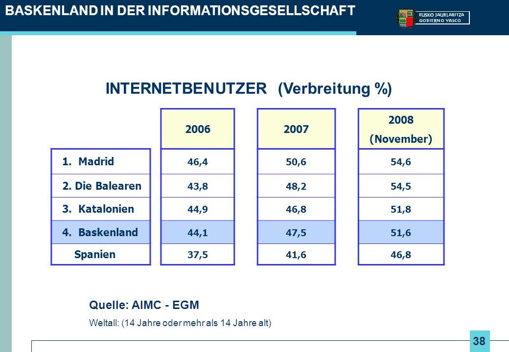 38 BASKENLAND IN DER INFORMATIONSGESELLSCHAFT INTERNETBENUTZER (Verbreitung %) 20062007 2008 (November) 1. Madrid 46,450,654,6 2. Die Balearen 43,848,