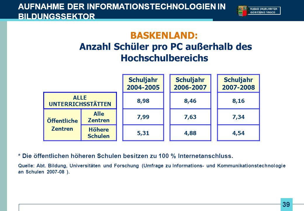 39 AUFNAHME DER INFORMATIONSTECHNOLOGIEN IN BILDUNGSSEKTOR BASKENLAND: Anzahl Schüler pro PC außerhalb des Hochschulbereichs Schuljahr 2004-2005 Schul