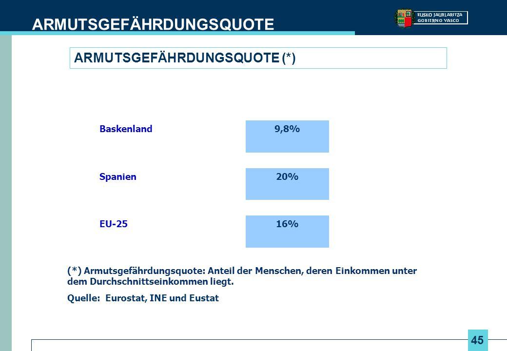 45 ARMUTSGEFÄHRDUNGSQUOTE (*) ARMUTSGEFÄHRDUNGSQUOTE Baskenland9,8% Spanien20% EU-2516% (*) Armutsgefährdungsquote: Anteil der Menschen, deren Einkomm