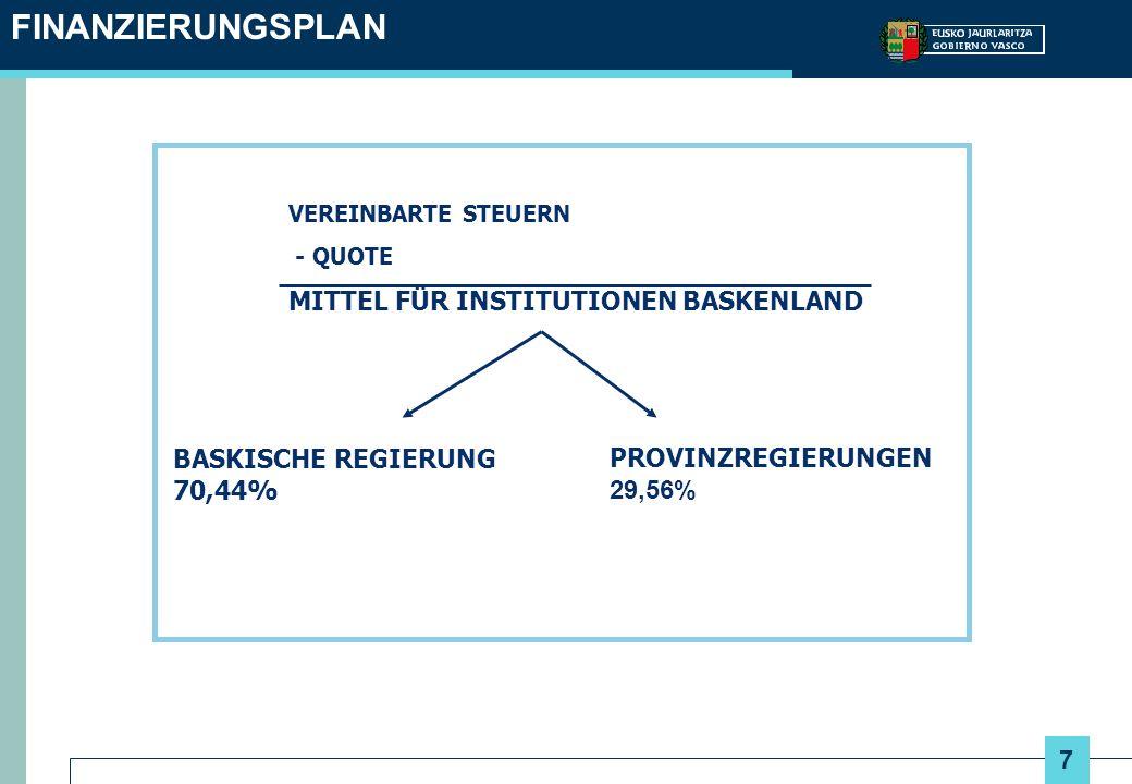7 FINANZIERUNGSPLAN VEREINBARTE STEUERN - QUOTE MITTEL FÜR INSTITUTIONEN BASKENLAND BASKISCHE REGIERUNG 70,44% PROVINZREGIERUNGEN 29,56%