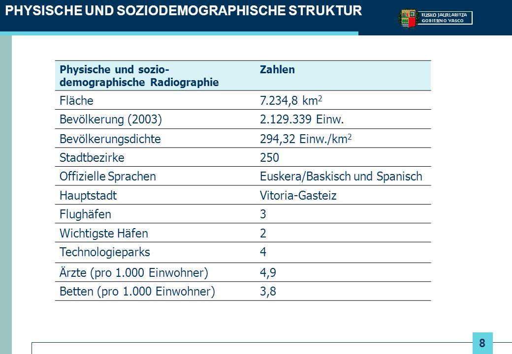 8 PHYSISCHE UND SOZIODEMOGRAPHISCHE STRUKTUR Physische und sozio- demographische Radiographie Zahlen Fläche7.234,8 km 2 Bevölkerung (2003)2.129.339 Ei