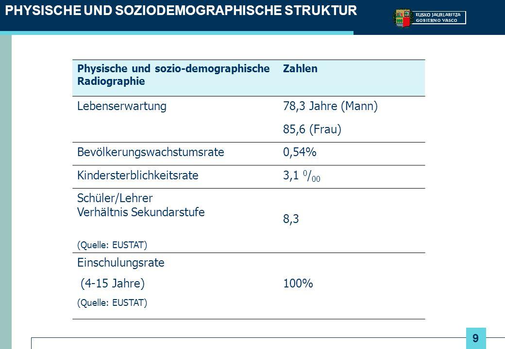 9 Physische und sozio-demographische Radiographie Zahlen Lebenserwartung78,3 Jahre (Mann) 85,6 (Frau) Bevölkerungswachstumsrate0,54% Kindersterblichke