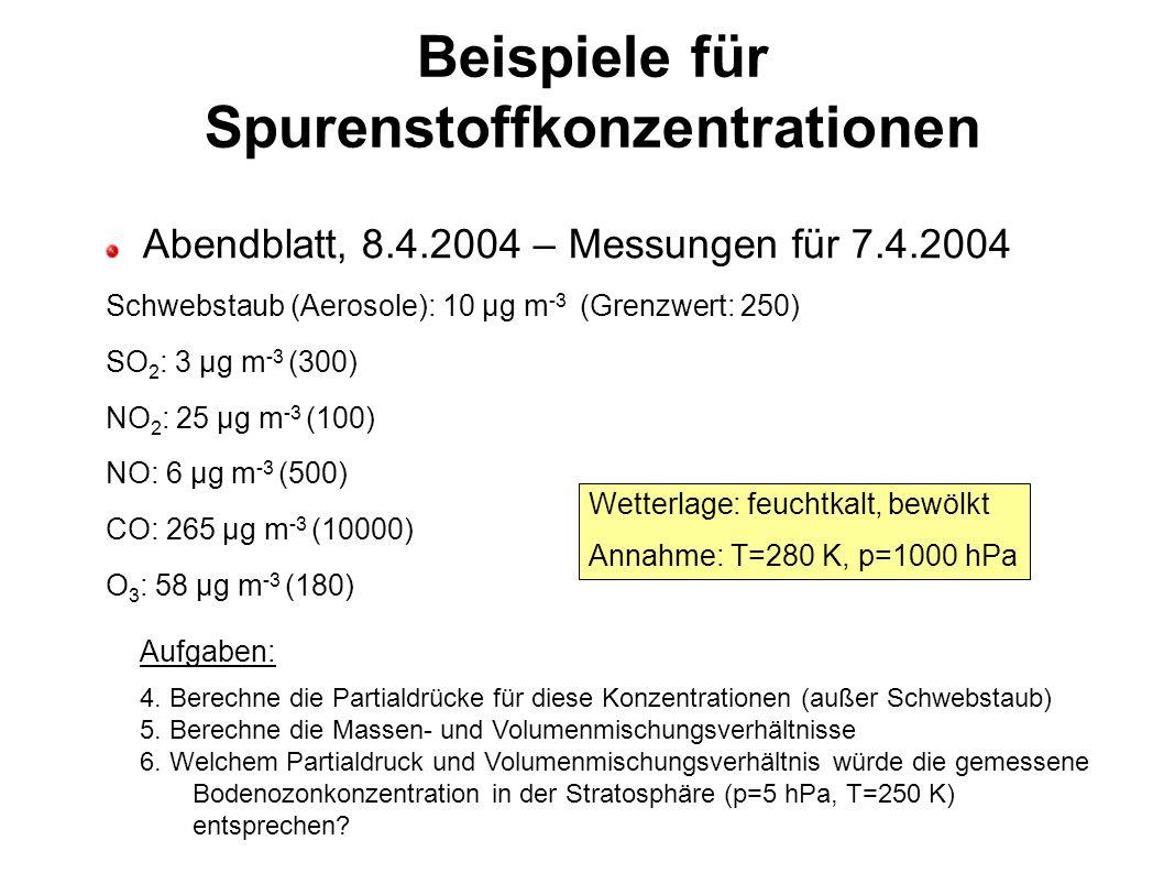 Beispiele für Spurenstoffkonzentrationen Abendblatt, 8.4.2004 – Messungen für 7.4.2004 Schwebstaub (Aerosole): 10 µg m -3 (Grenzwert: 250) SO 2 : 3 µg