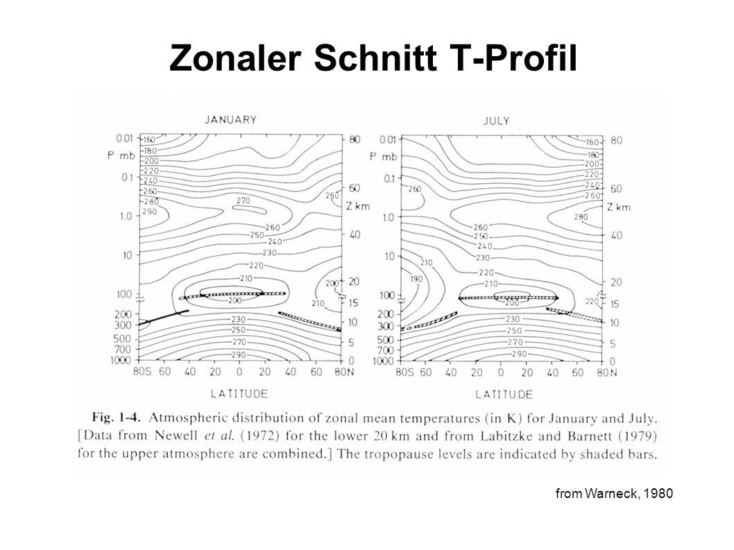 Zonaler Schnitt T-Profil from Warneck, 1980