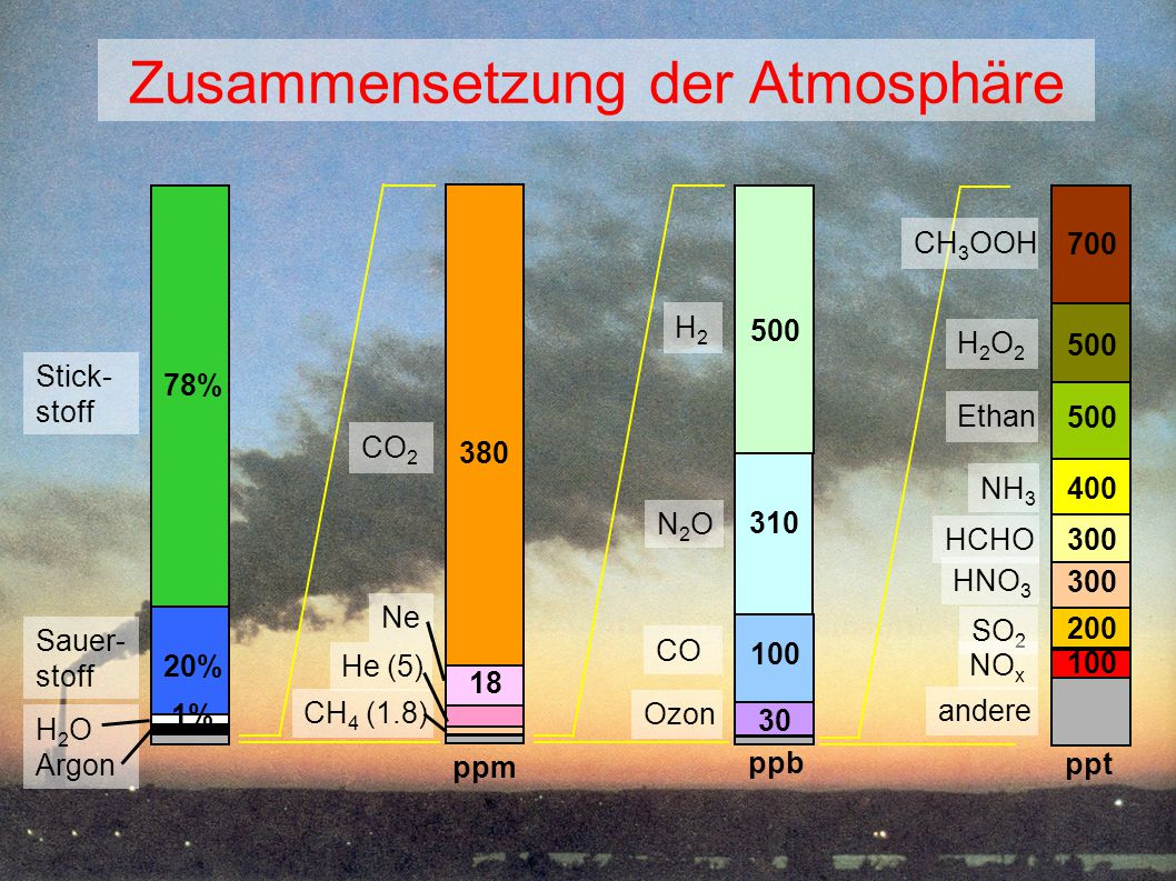 Zusammensetzung der Atmosphäre Stick- stoff Sauer- stoff H 2 O Argon 20% 78% 1% N2ON2O 310 H2H2 CO Ozon 500 100 30 ppb CO 2 CH 4 (1.8) ppm 380 Ne 18 H