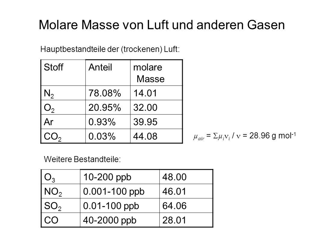 Molare Masse von Luft und anderen Gasen Hauptbestandteile der (trockenen) Luft: µ air = µ i i / = 28.96 g mol -1 StoffAnteilmolare Masse N2N2 78.08%14