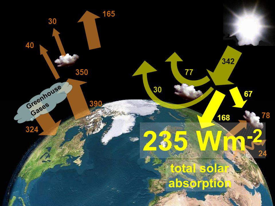 Member of the Helmholtz-Association 342 24 77 30 67 168 78 Greenhouse Gases 324 390 350 30 165 235 Wm -2 total solar absorption 40