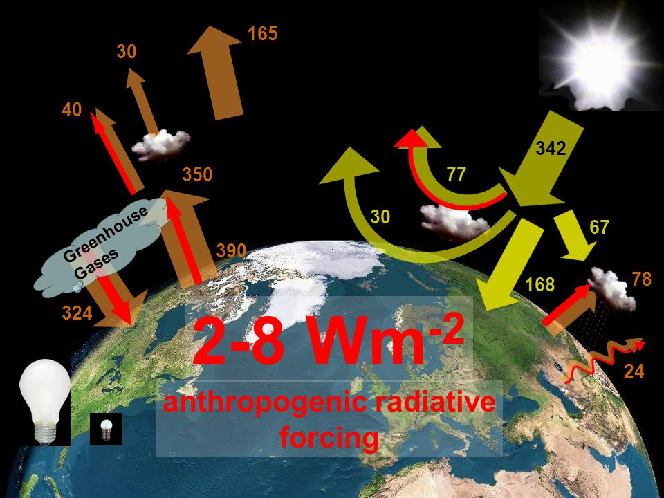 Member of the Helmholtz-Association 342 24 77 30 67 168 78 324 390 350 30 165 2-8 Wm -2 anthropogenic radiative forcing 40 Greenhouse Gases