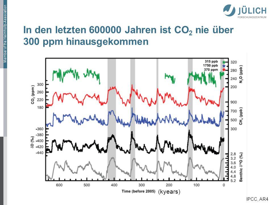 Member of the Helmholtz-Association In den letzten 600000 Jahren ist CO 2 nie über 300 ppm hinausgekommen (kyears) IPCC, AR4