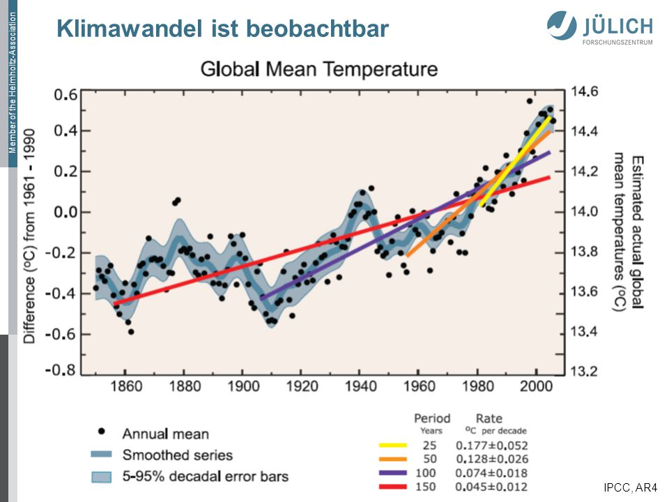Member of the Helmholtz-Association Klimawandel ist beobachtbar IPCC, AR4