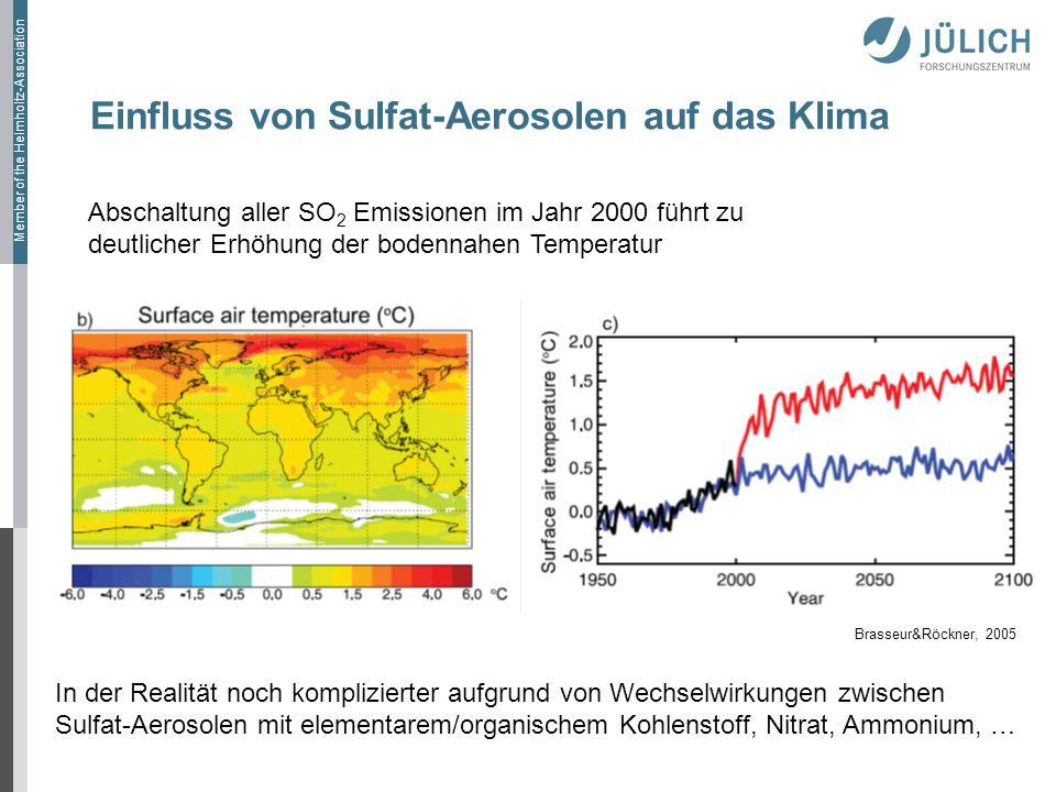 Member of the Helmholtz-Association Einfluss von Sulfat-Aerosolen auf das Klima Abschaltung aller SO 2 Emissionen im Jahr 2000 führt zu deutlicher Erhöhung der bodennahen Temperatur Brasseur&Röckner, 2005 In der Realität noch komplizierter aufgrund von Wechselwirkungen zwischen Sulfat-Aerosolen mit elementarem/organischem Kohlenstoff, Nitrat, Ammonium, …